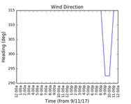 2017-11-11_wind_direction