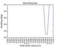 2017-11-13_wind_direction