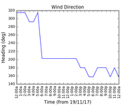 2017-11-21_wind_direction