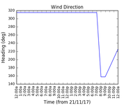 2017-11-23_wind_direction