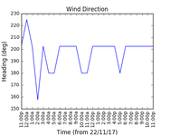 2017-11-24_wind_direction