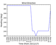 2017-11-27_wind_direction