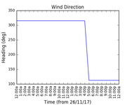 2017-11-28_wind_direction