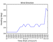 2017-11-29_wind_direction