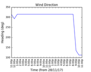 2017-11-30_wind_direction