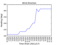 2017-12-01_wind_direction