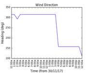 2017-12-02_wind_direction