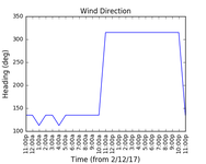 2017-12-04_wind_direction