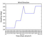 2017-12-06_wind_direction