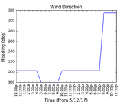 2017-12-07_wind_direction