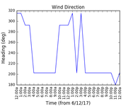 2017-12-08_wind_direction
