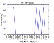2017-12-09_wind_direction