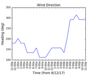 2017-12-10_wind_direction