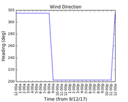 2017-12-11_wind_direction