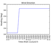 2017-12-13_wind_direction