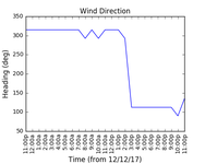 2017-12-14_wind_direction