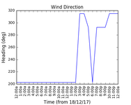 2017-12-20_wind_direction