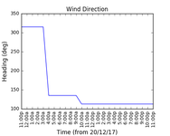2017-12-22_wind_direction