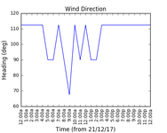 2017-12-23_wind_direction
