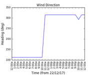 2017-12-24_wind_direction