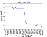 2017-12-25_wind_direction