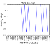 2017-12-26_wind_direction