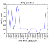 2017-12-27_wind_direction