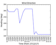 2017-12-29_wind_direction