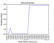 2017-12-31_wind_direction