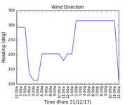 2018-01-02_wind_direction