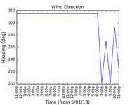 2018-01-07_wind_direction
