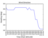 2018-01-10_wind_direction