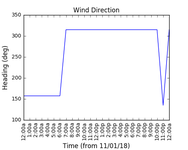 2018-01-13_wind_direction