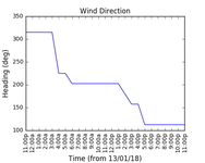 2018-01-15_wind_direction