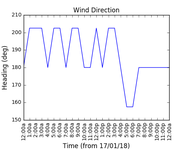 2018-01-19_wind_direction