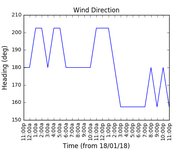 2018-01-20_wind_direction