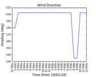 2018-01-21_wind_direction