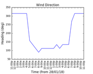 2018-01-30_wind_direction