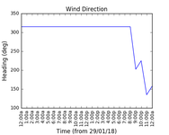 2018-01-31_wind_direction