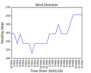 2018-02-01_wind_direction