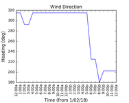 2018-02-03_wind_direction