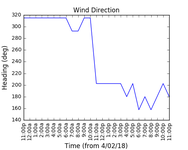 2018-02-06_wind_direction