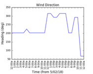 2018-02-07_wind_direction