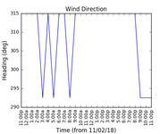 2018-02-13_wind_direction