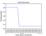 2018-02-14_wind_direction