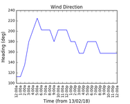 2018-02-15_wind_direction