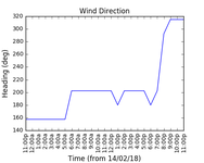 2018-02-16_wind_direction
