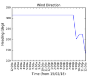2018-02-17_wind_direction