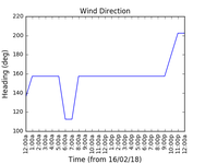 2018-02-18_wind_direction