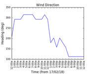 2018-02-19_wind_direction